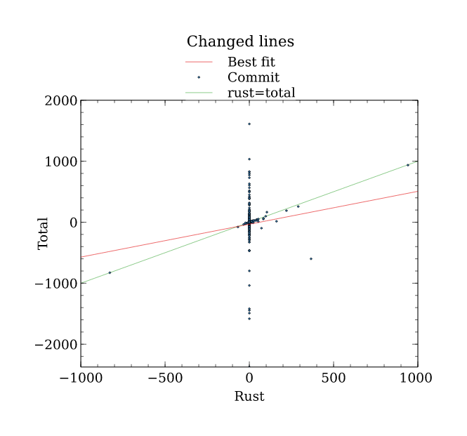 Increase in Rust content versus total size, by commit